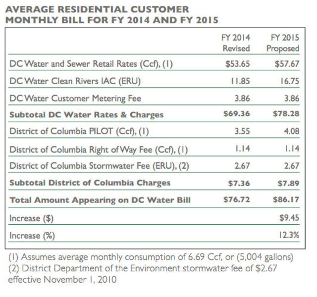 D C  Water Customers Could See Their Bill Rise By 12 3