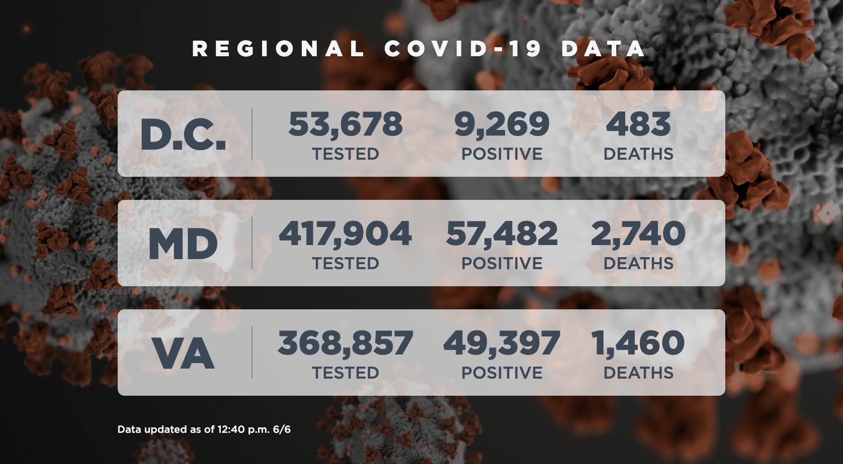 Coronavirus Latest Virginia Sees Uptick In New Coronavirus Infections While Maryland Reports Lowest Count In Weeks Wamu
